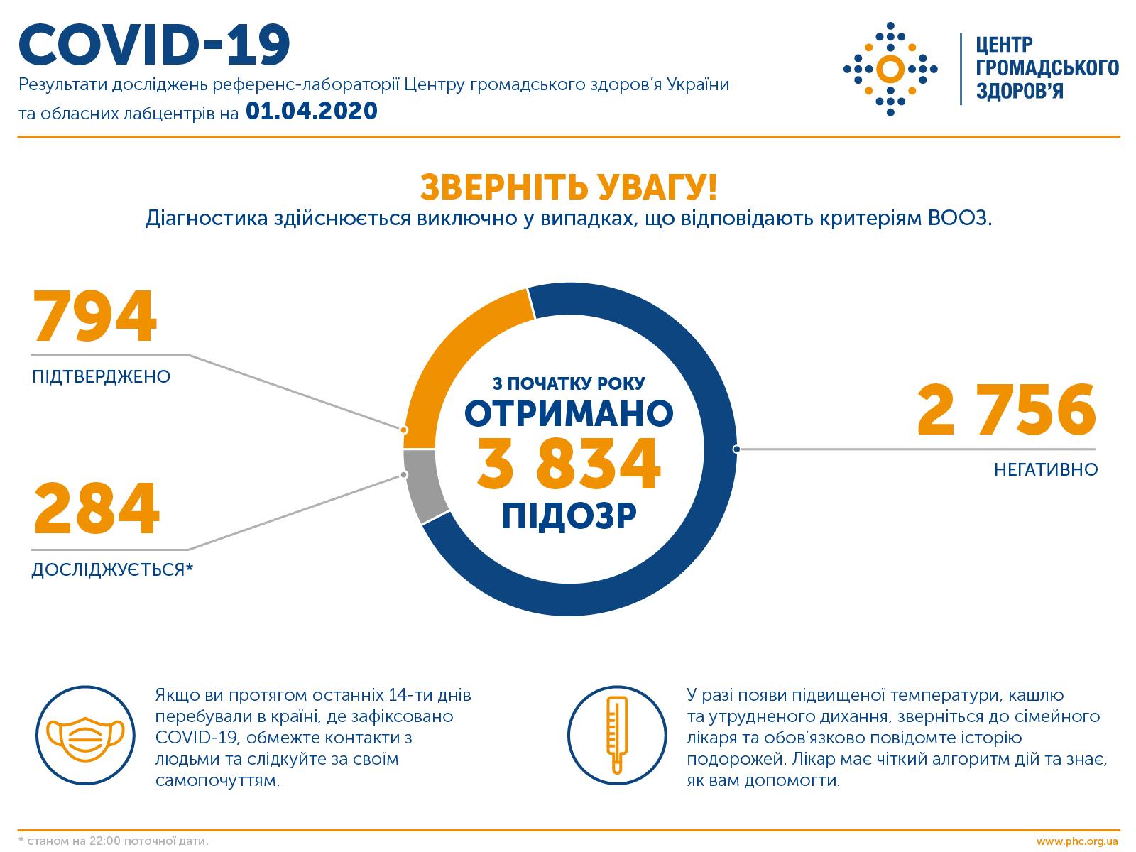 Плюс 125 больных и 3 смерти: в Украине – 794 случая коронавируса
