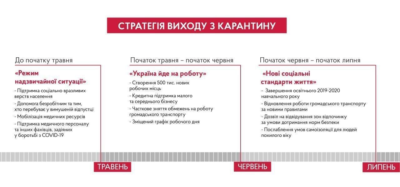 Денис Шмыгаль озвучил план выхода из кризиса