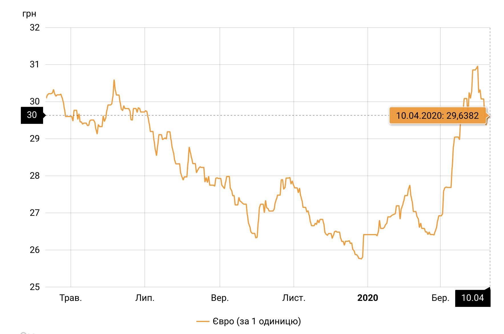 Курс євро НБУ