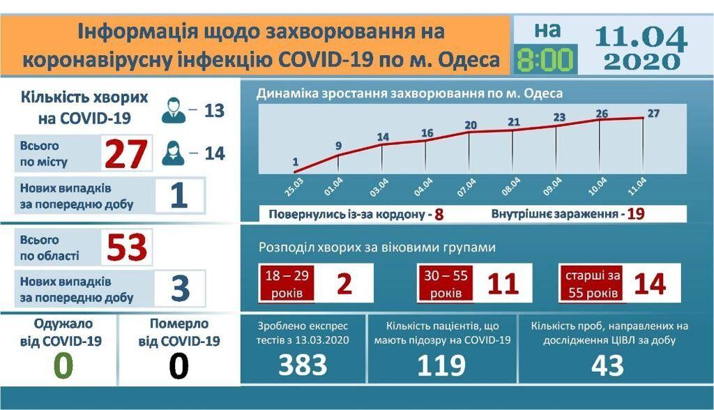 Коронавірус в Одесі і області: актуальні дані від МОЗ