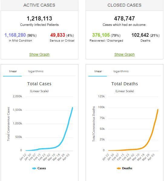 Коронавирус не утихает: статистика по Украине и миру на 10 апреля. Постоянно обновляется