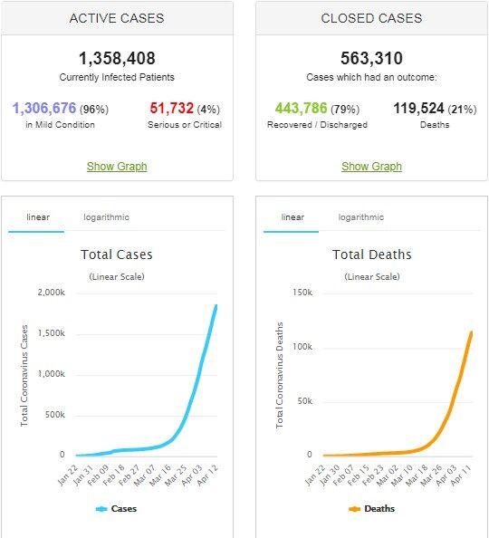 """Коронавирус снова """"ударил"""" по Украине и миру: статистика на 13 апреля. Постоянно обновляется"""