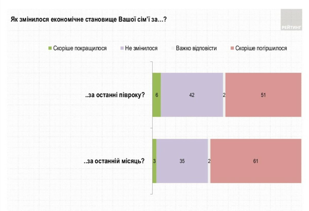 Українці суттєво збідніли за місяць: з'явилися дані свіжого опитування