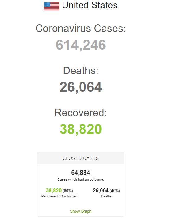 У США коронавірус вбив рекордна кількість людей за добу