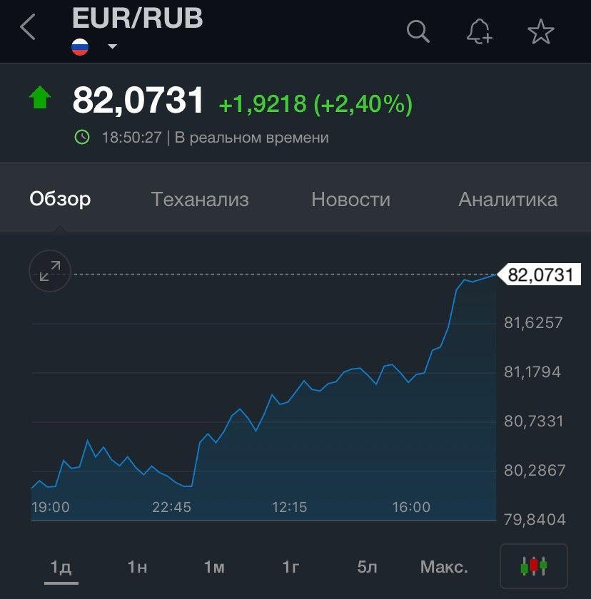 Російський рубль істотно обвалився слідом за нафтою