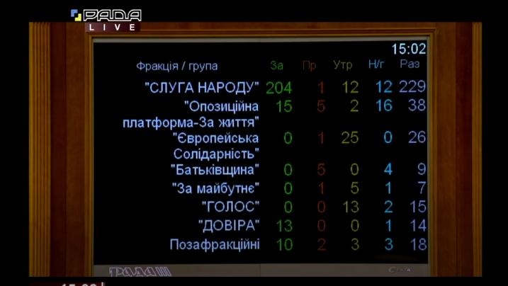"""Рада поддержала изменение Регламента из-за """"спама"""" нардепов"""