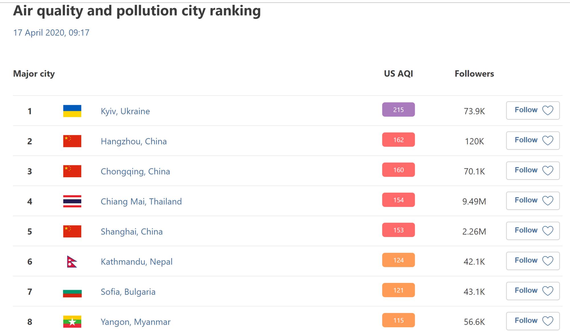 Антирейтинг міст світу за рівнем забруднення повітря