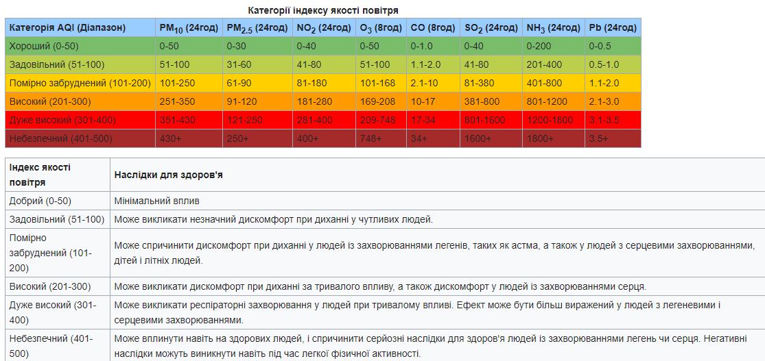 Таблиця з даними про забруднення повітря