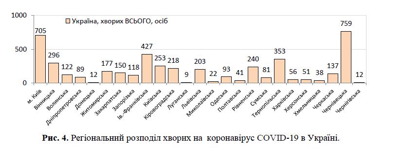 Обстановка с коронавирусом в Украине