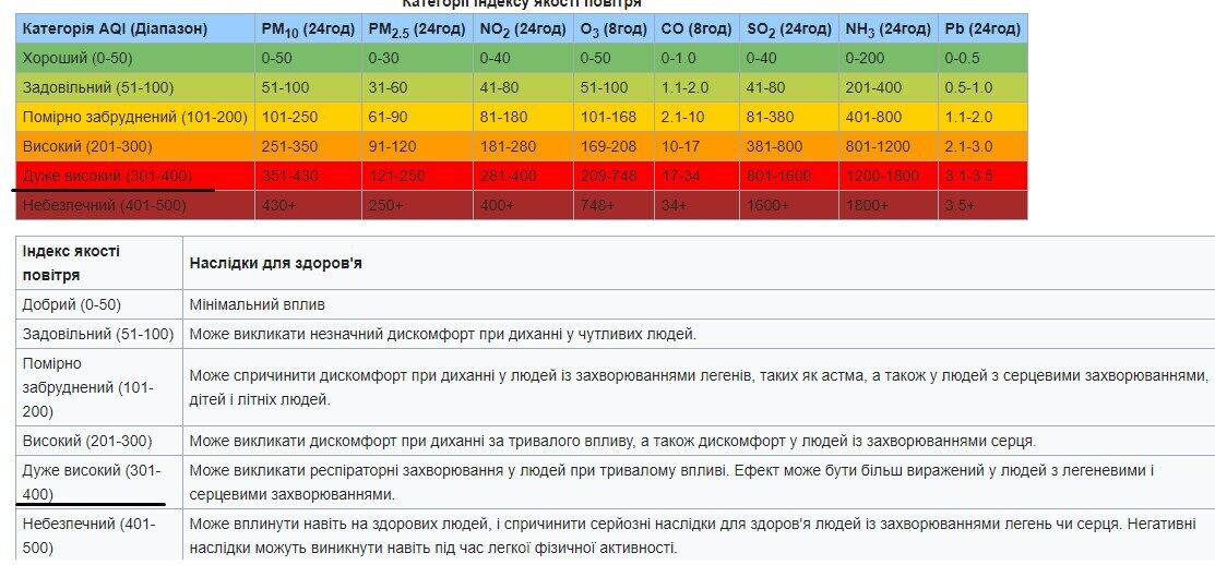 Воздух в Киеве снова самый грязный в мире: здоровье украинцев под угрозой