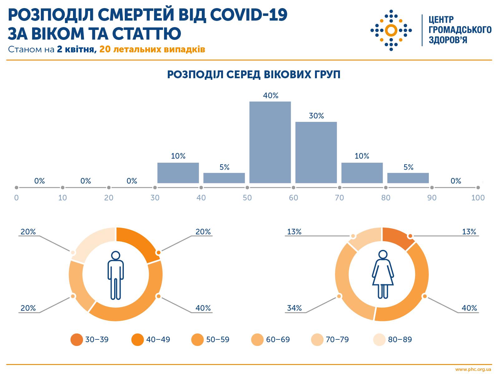 Плюс 93 за полдня! В Украине обнаружили уже 897 человек с коронавирусом, 22 скончались