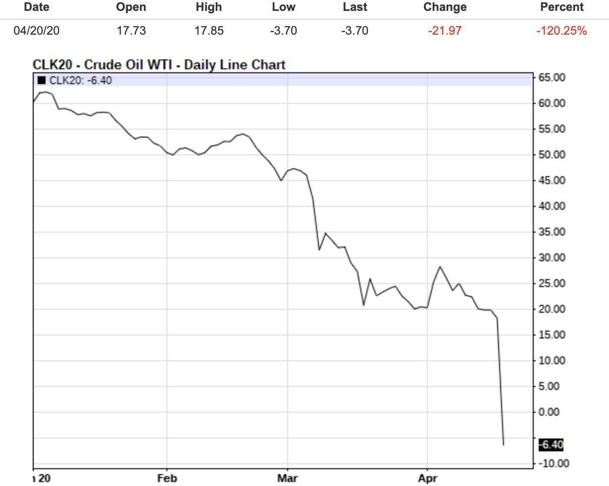 Цена ушла в минус: нефть WTI впервые торгуется по отрицательной стоимости