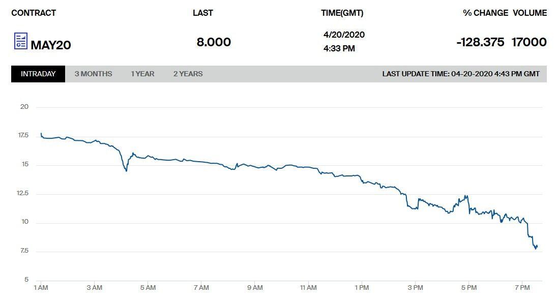 График падения цены