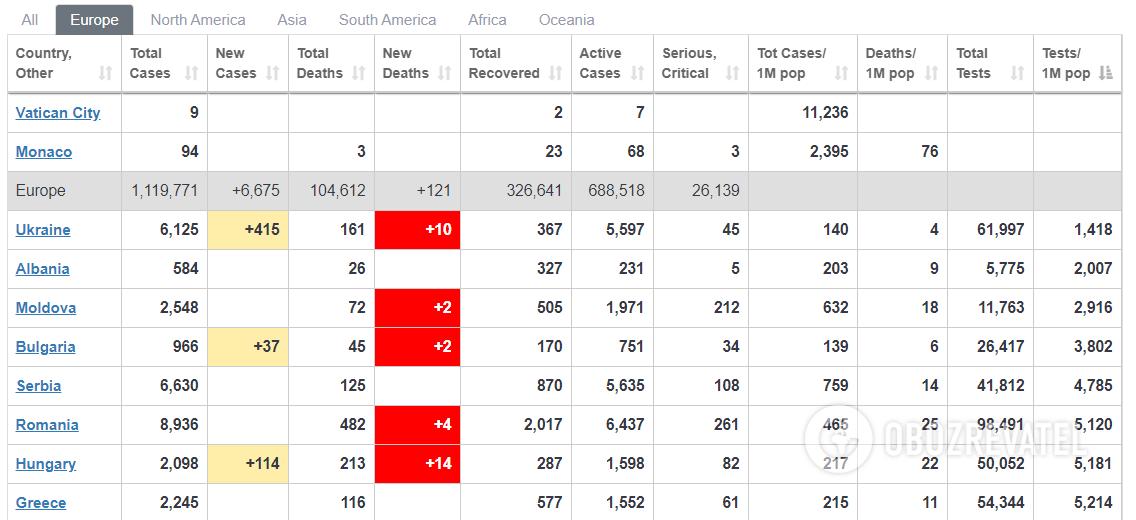 В Украине провели наименьший процент тестов на COVID-19 в Европе
