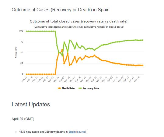 Почти как в Испании: в Беларуси резко ускорился коронавирус