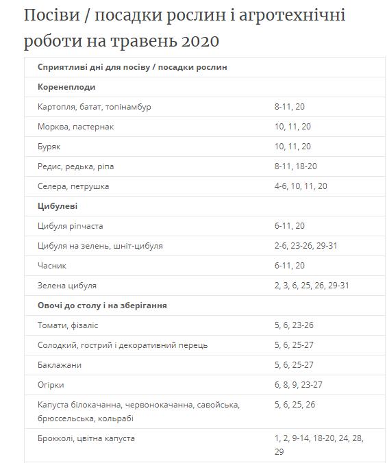 Місячний посівний календар на травень в Україні: що і коли краще саджати