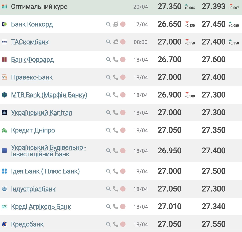 Курс долара в банках України