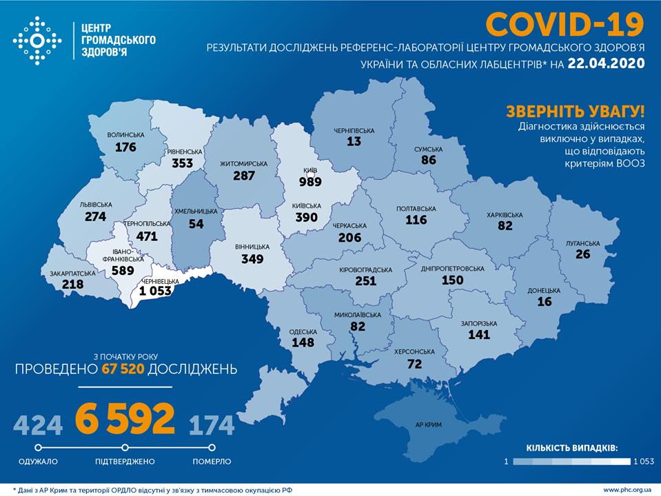 Коронавирусом в Украине заразились 6592 человека: статистика Минздрава на 22 апреля