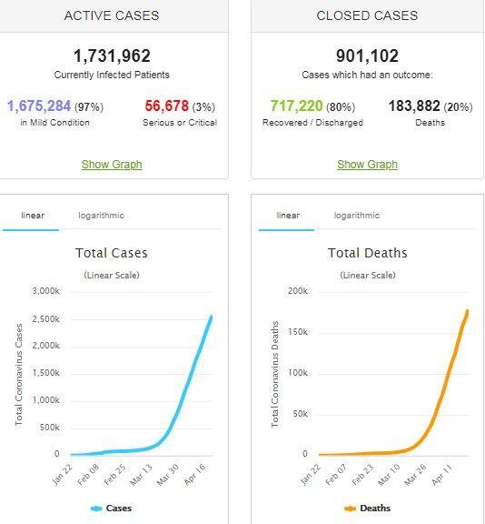 Коронавирус продолжил убивать: статистика по миру и Украине на 22 апреля. Постоянно обновляется
