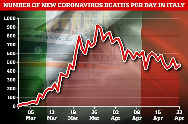 Количество смертей от коронавируса в Италии по дням