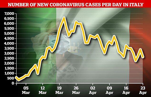 Количество подтвержденных случаев коронавируса в Италии по дням