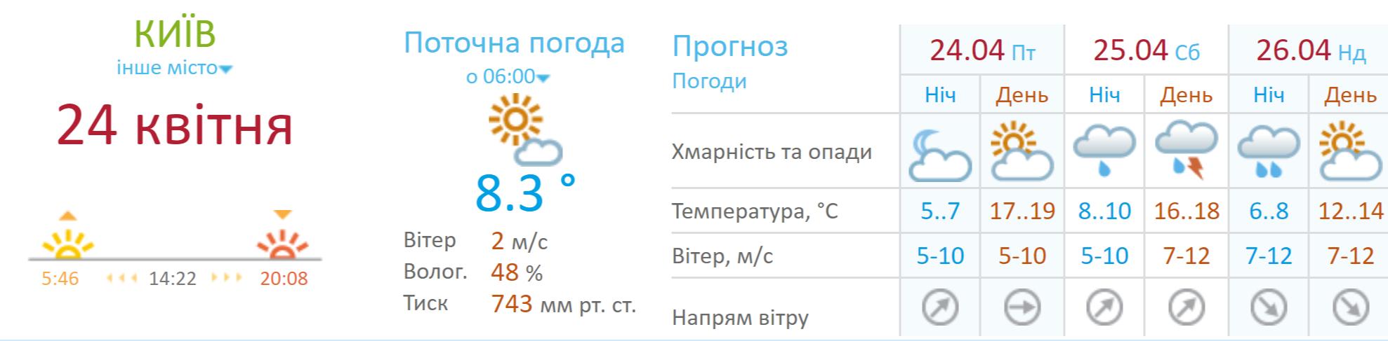 Погода в Киеве на выходных