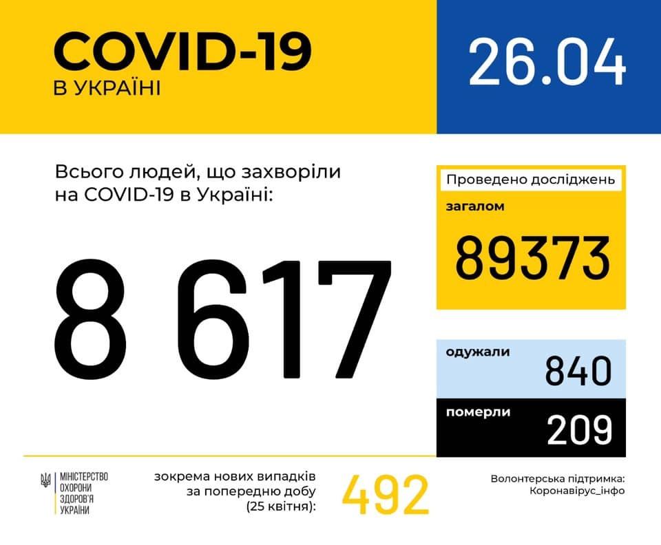 """Коронавирус вновь """"ударил"""" по Украине и миру: статистика на 26 апреля. Постоянно обновляется"""
