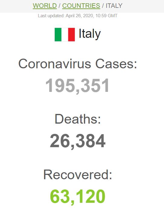 Італія почала перемагати коронавірус: з'явилася стабільна позитивна динаміка