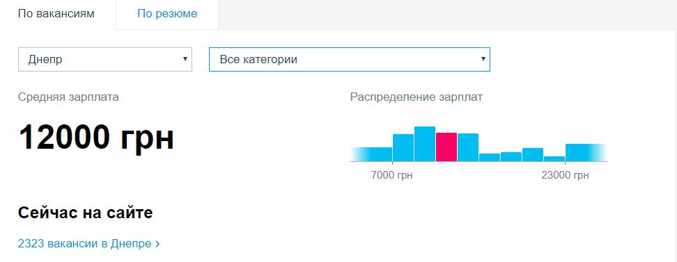 За даними сайтів з пошуку роботи, середня зарплата в Дніпрі становить 12 000 гривень