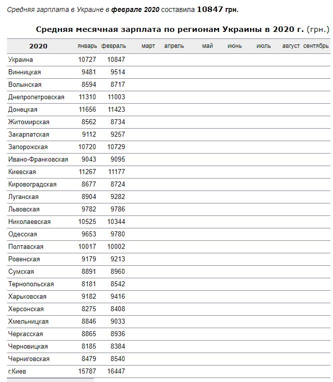 Середні зарплати по Україні