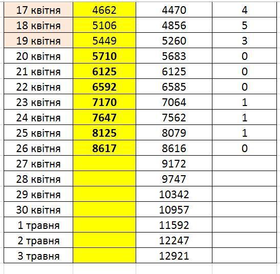 Прогноз по COVID-19 в Украине