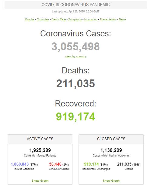Коронавирус перекинулся на новые страны: статистика по миру и Украине на 27 апреля. Постоянно обновляется