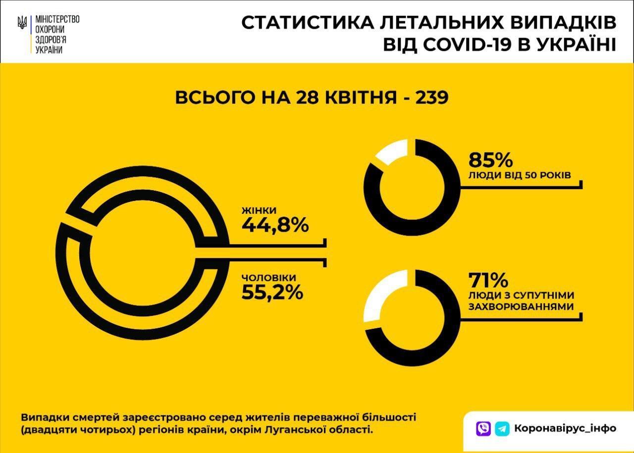 Частіше вмирають чоловіки: у МОЗ розповіли про жертв коронавірусу в Україні