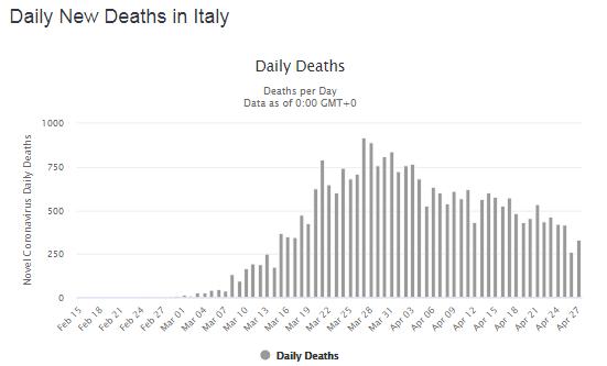 Количество летальных случаев по дням