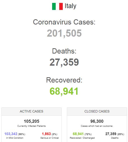 Зараженных больше 200 тысяч: в Италии заявили о снижении статистики по коронавирусу