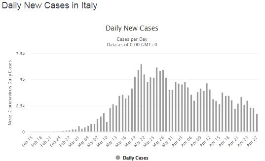 Новые случаи COVID-2019 по дням