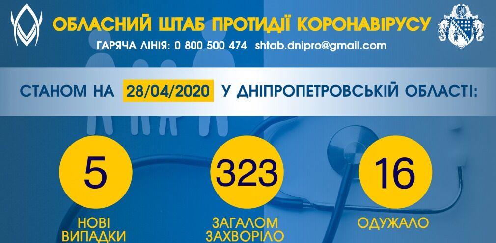 На Дніпропетровщині збільшилась кількість заражених COVID-19