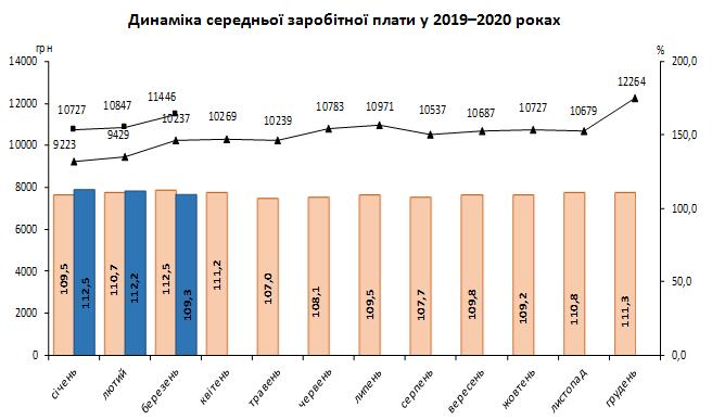 Стало известно, кто из украинцев получает больше всех в кризис