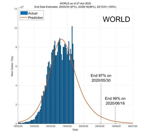 Пандемія COVID-19 у світі може закінчитися 8 липня
