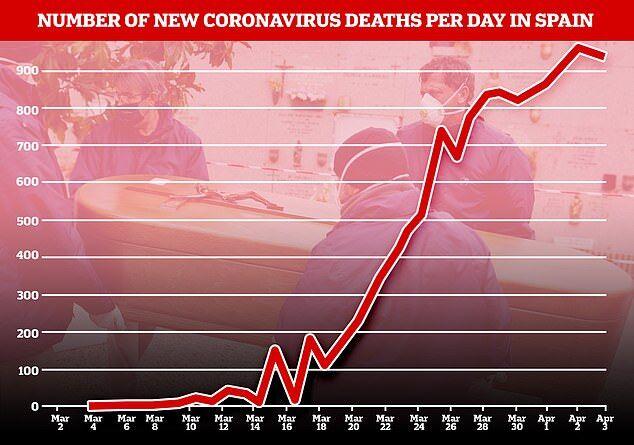 Испания внезапно заявила о замедлении темпов распространения COVID-19