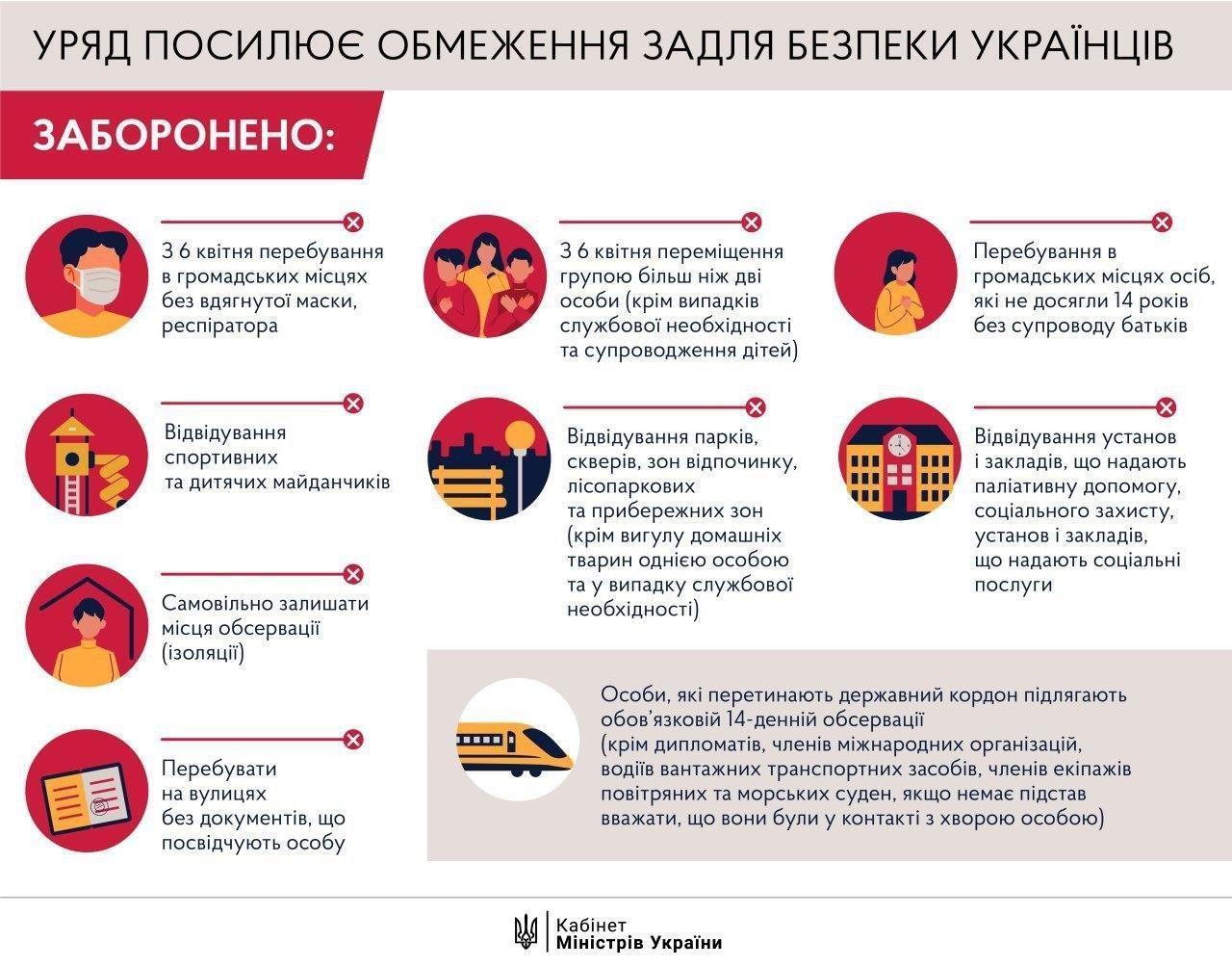 Пока без паники! Что нужно знать украинцам, если введут комендантский час