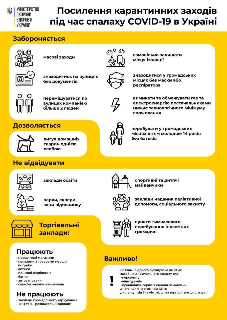 Карантин в Украине: что запрещено с 6 апреля