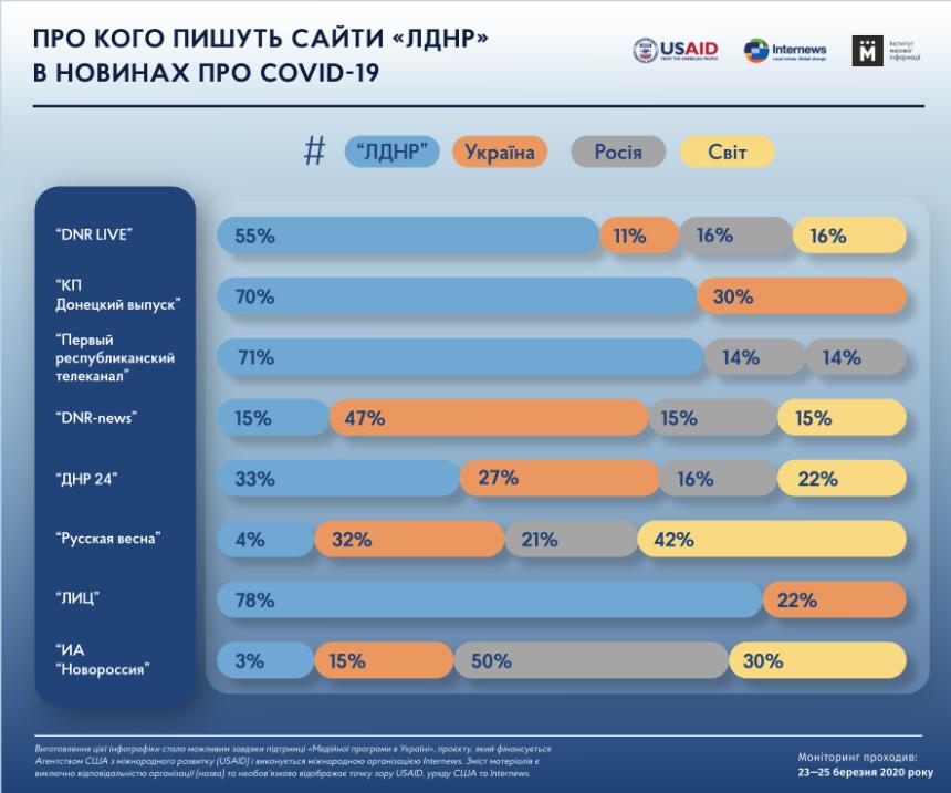 """В """"Л/ДНР"""" нагло врут о коронавирусе и ВСУ: показательные данные"""