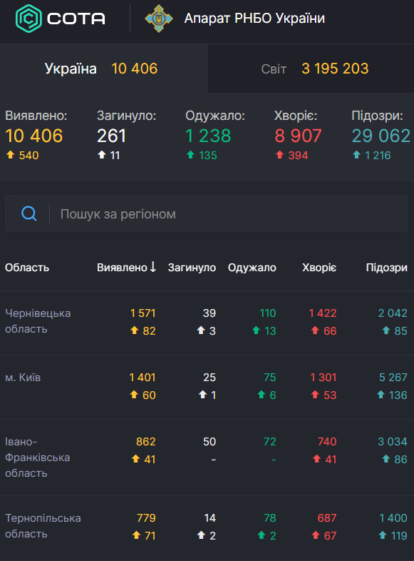 Коронавірус в Україні перетнув позначку в 10 тисяч хворих: статистика МОЗ