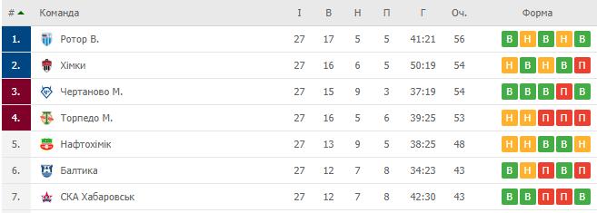 Таблиця ФНЛ на момент припинення сезону