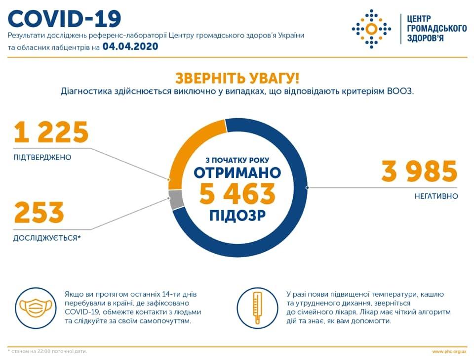 Коронавирус продолжил атаку на мир и Украину: статистика на 4 апреля. Постоянно обновляется