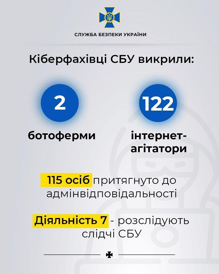 Росія атакувала Україну фейками про коронавірус: СБУ викрила ботоферму
