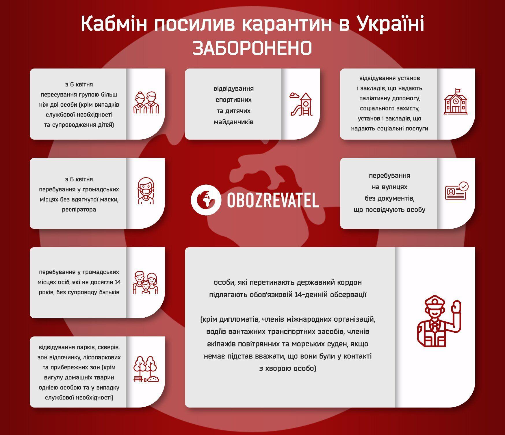В Украине начался жесткий этап карантина: что запрещено с 6 апреля