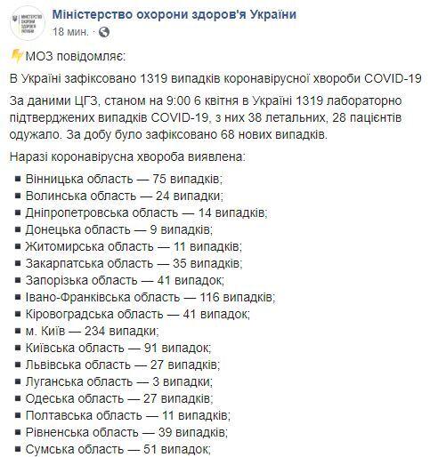 Дані МОЗ о ситуації в Україні