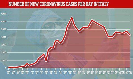 Распространение COVID-19 в Италии